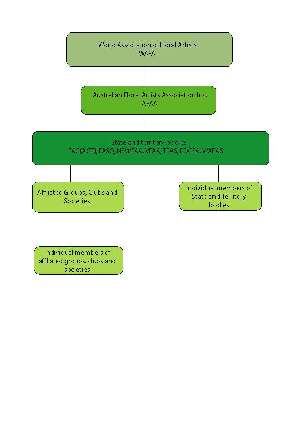 AFFA-Org-Chart-2015